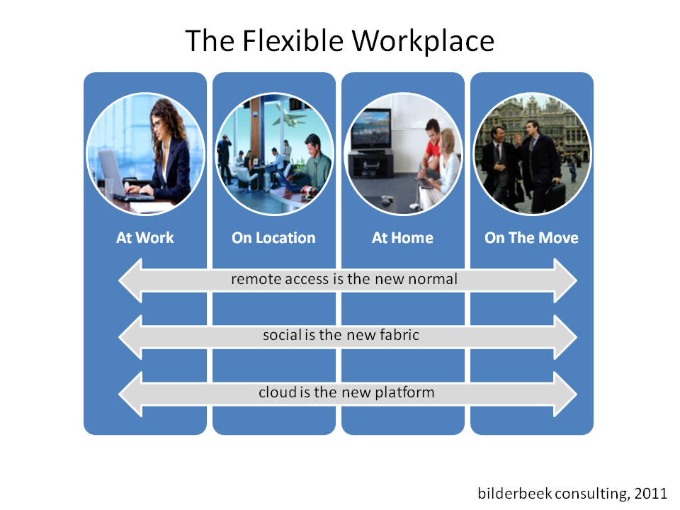 flexibility at work place Workplace flexibility there are many ways to achieve a good work-life fit one important factor is having some control over your day-to-day schedule and planning for future family or personal needs.