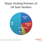 Major Hosting Partner UK SaaS Vendors