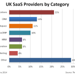 UK SaaS Providers by Category