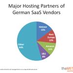 Top 200 German Cloud Providers Hosting Partner