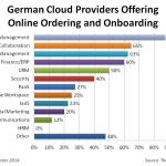 Top 200 German Cloud Providers Online Onboarding