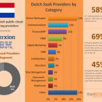 Dutch Cloudscape Infographic 1.4