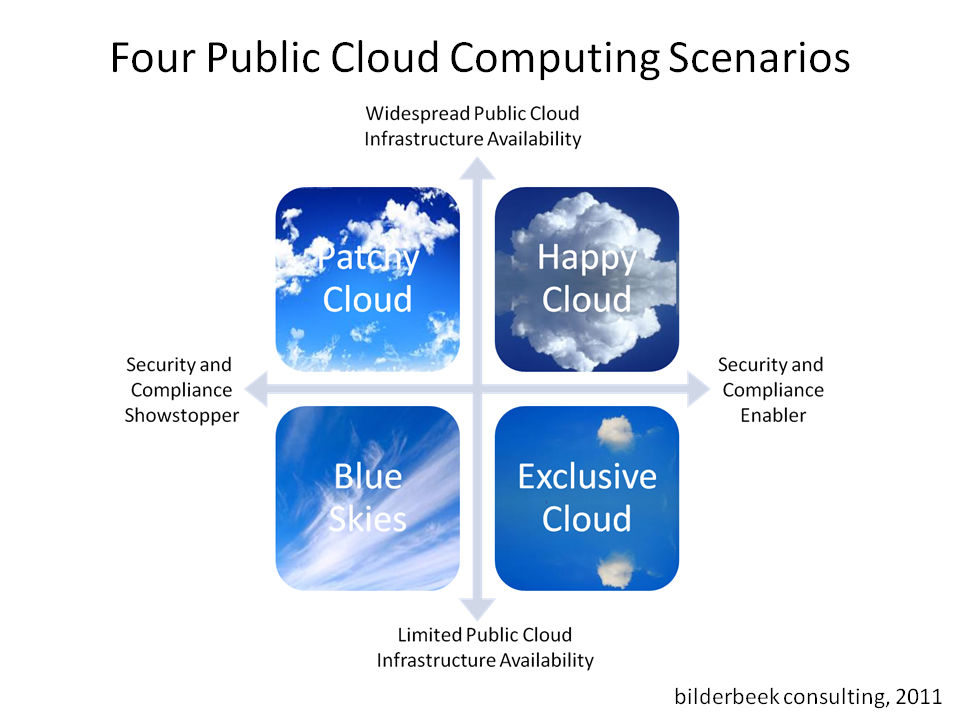 Public Cloud Scenarios