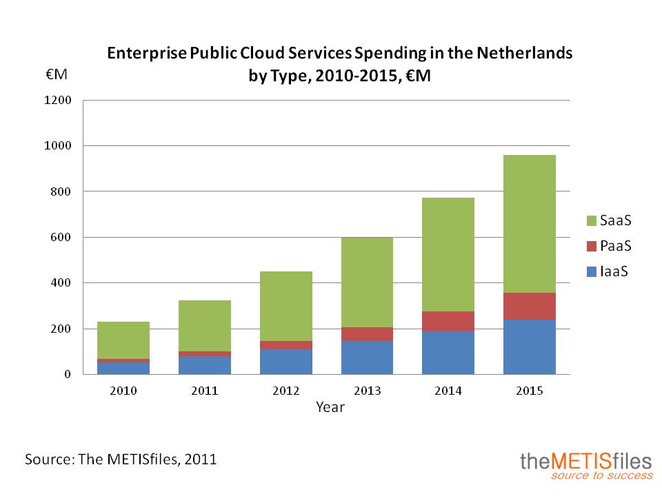 Dutch Enterprise Public Cloud Services Market Size And