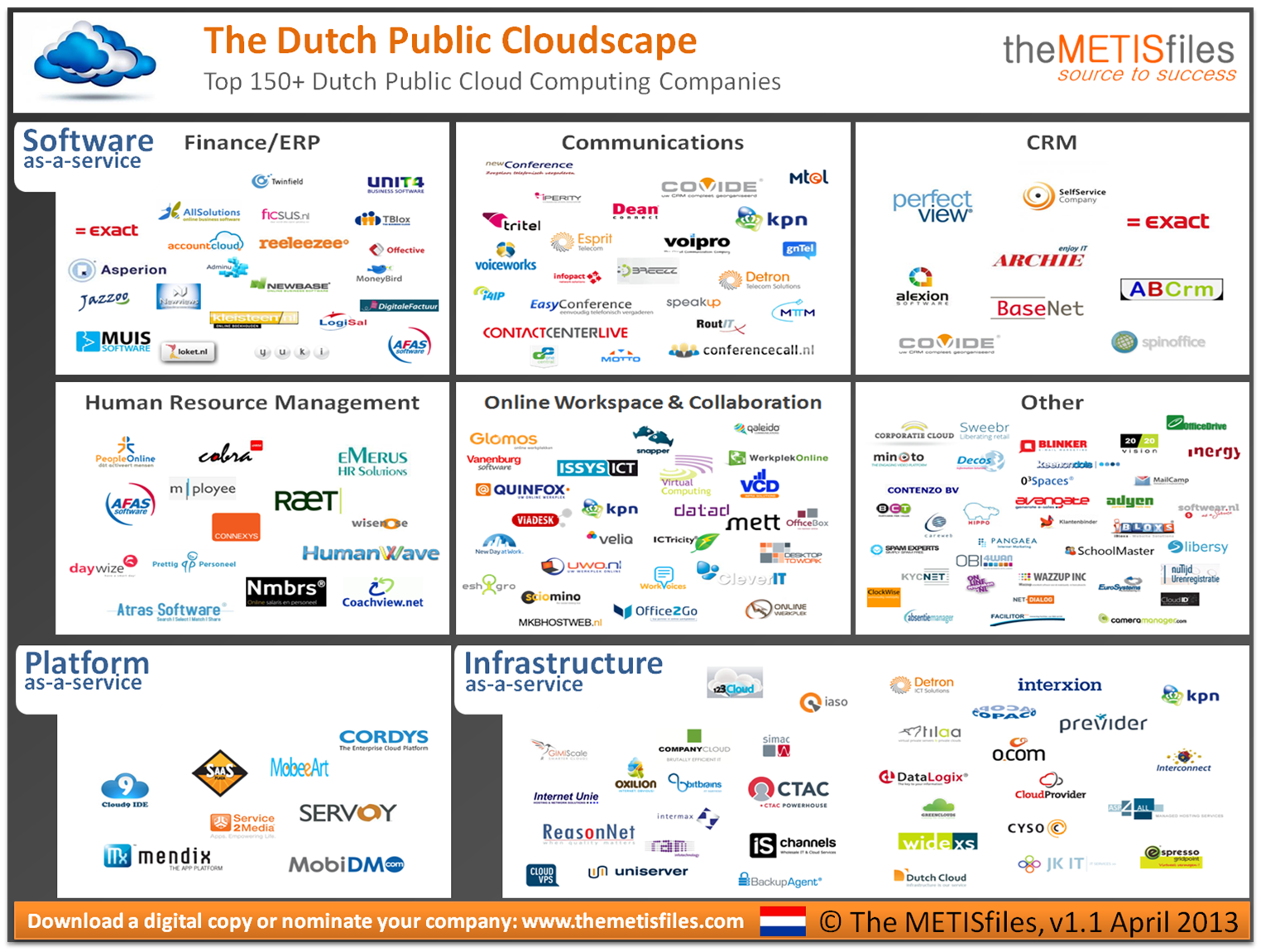 The METISfiles Dutch Public Cloudscape v1.1