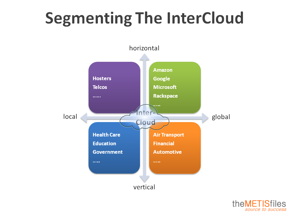 Segmenting The InterCloud