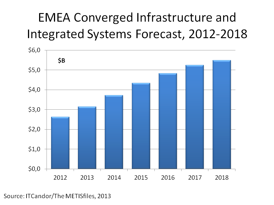 CI and IS EMEA Forecast