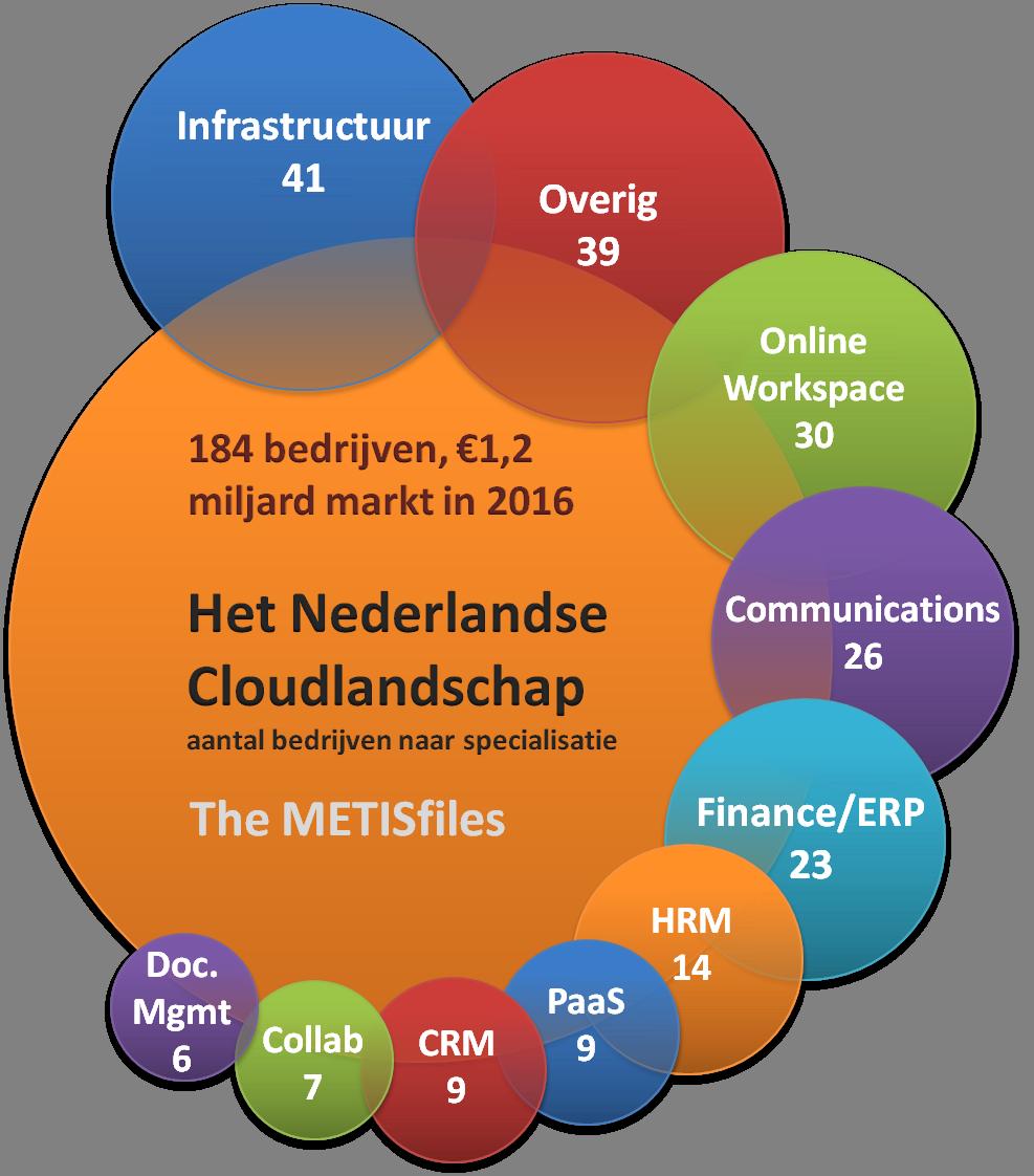 Het Nederlandse Cloudlandschap