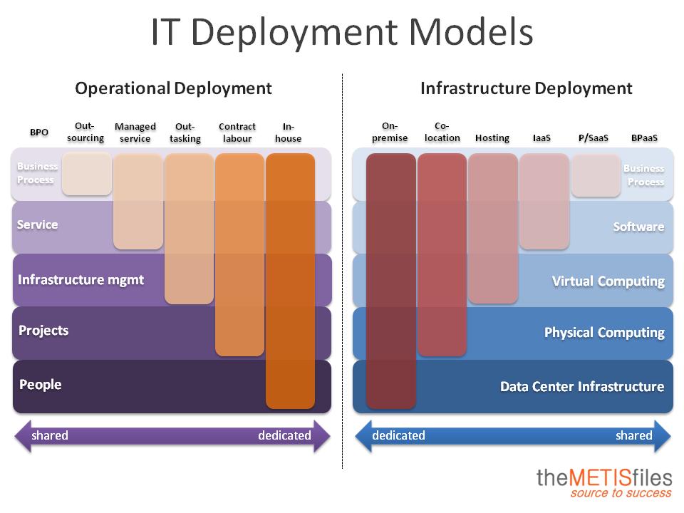 Computing Deployment Models