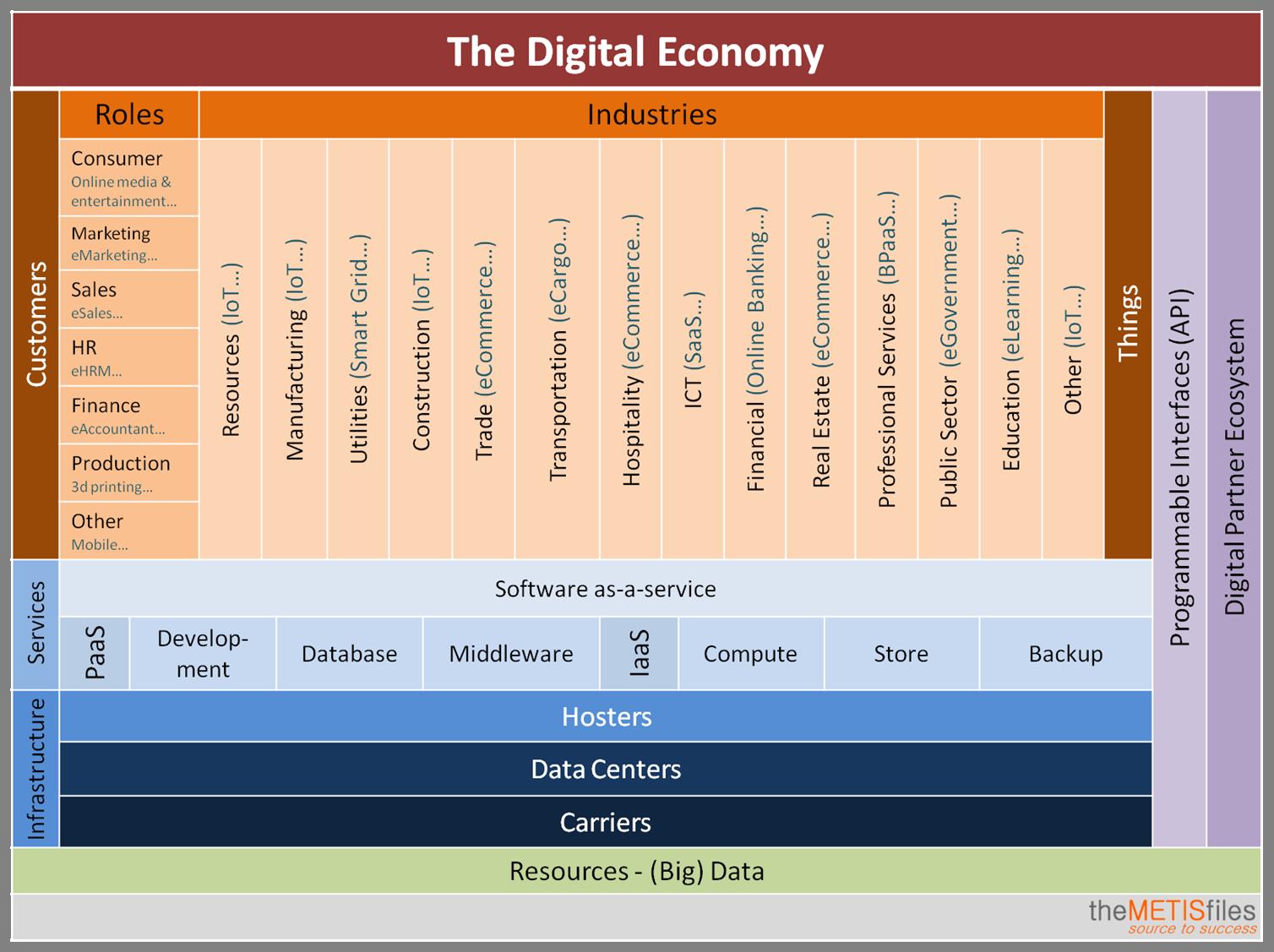 The Digital Economy