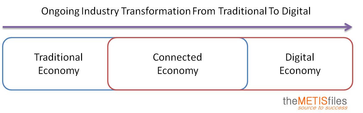 Transformation From Traditional To Digital Economy Bilderbeek