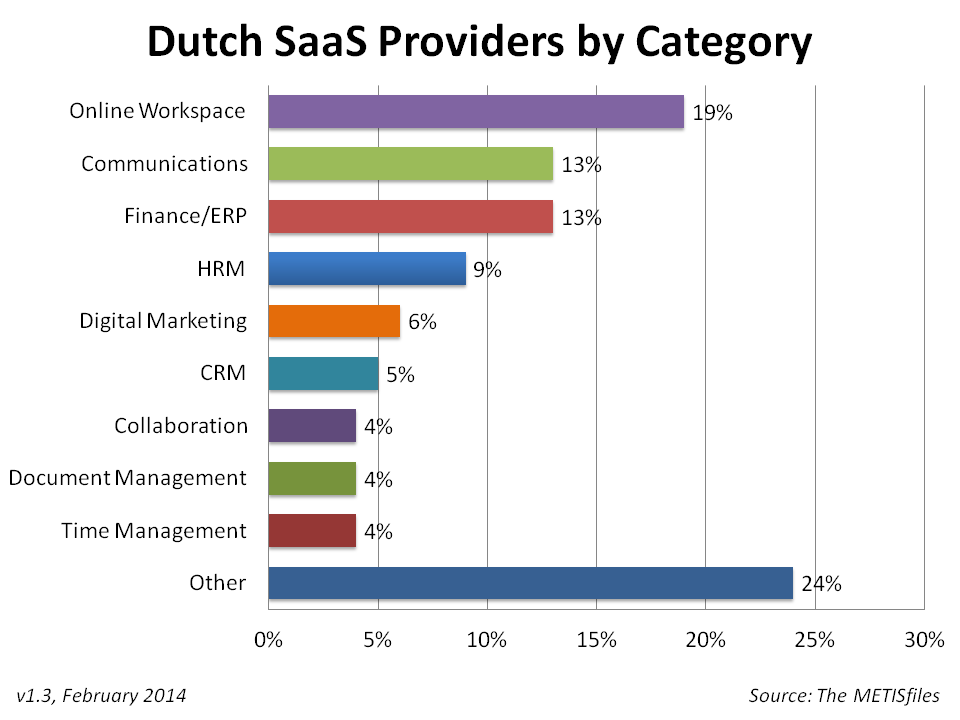 Dutch SaaS Providers by Category