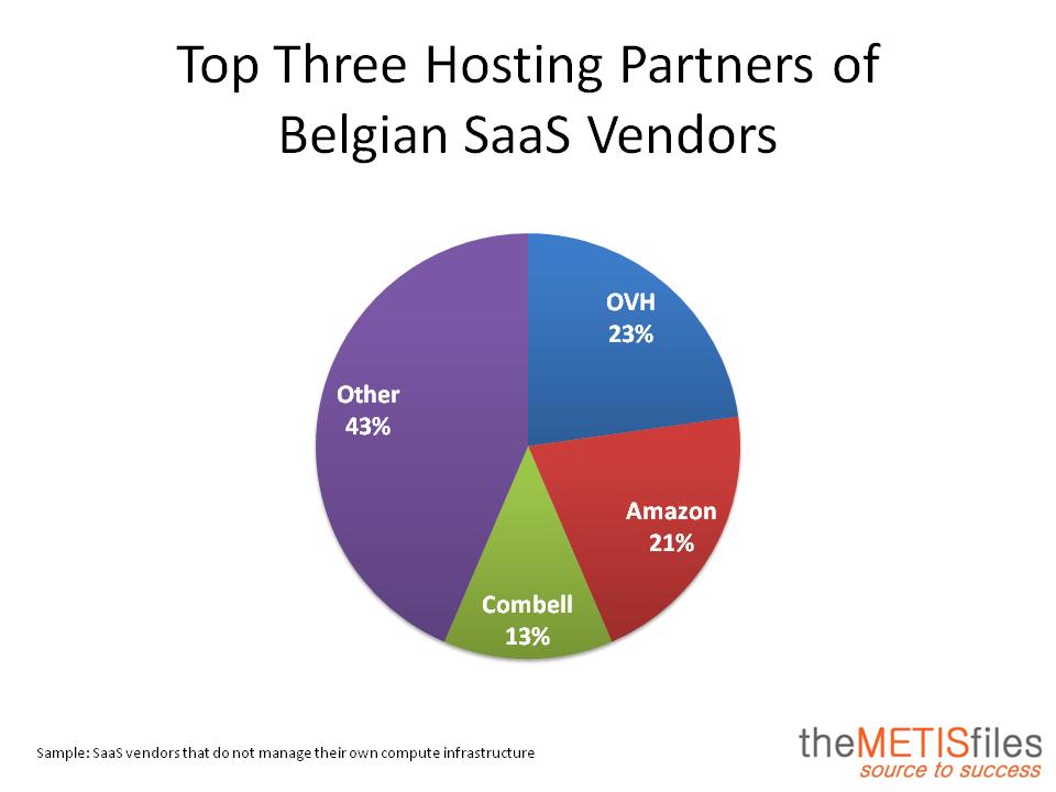 SaaS Hosting Partners Belgium
