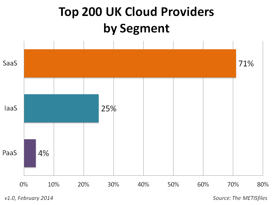Top 200 UK Cloud Providers