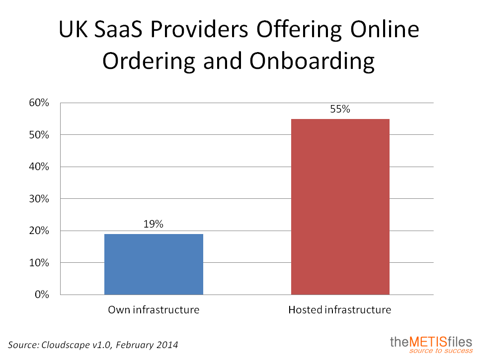 UK SaaS Providers Offering Online Ordering
