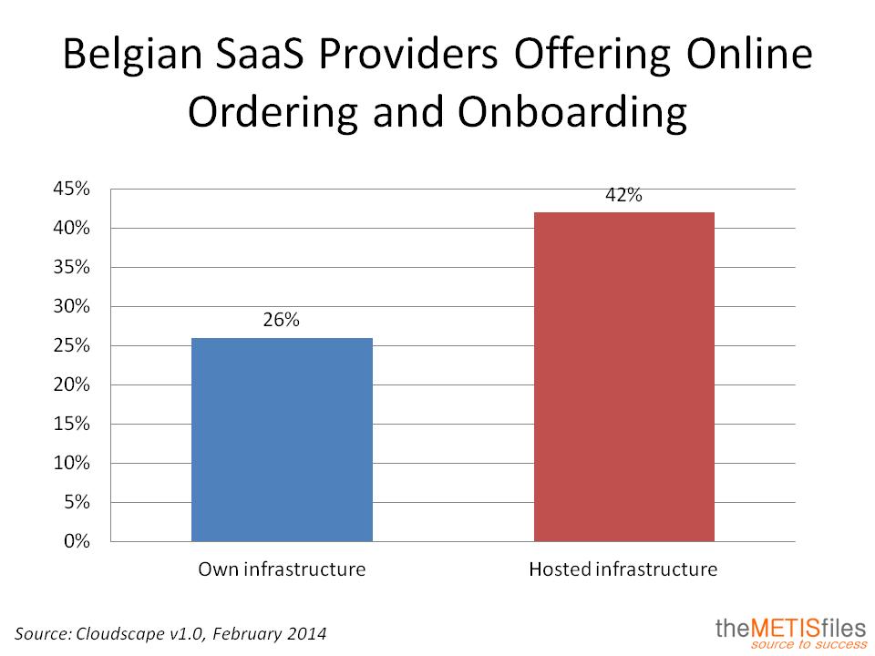 SaaS Hosting Online Ordering Belgium