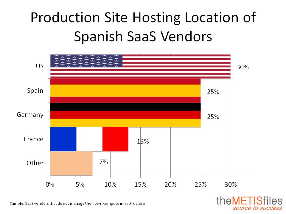 Production Site Spain