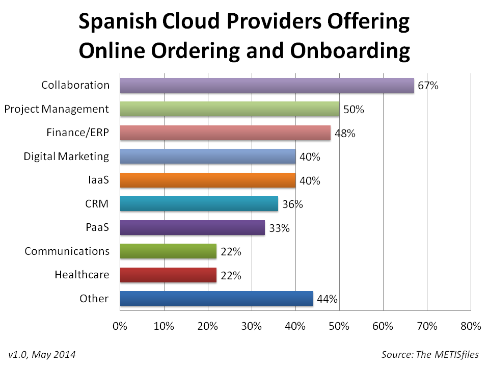 Spanish Cloud Onboarding