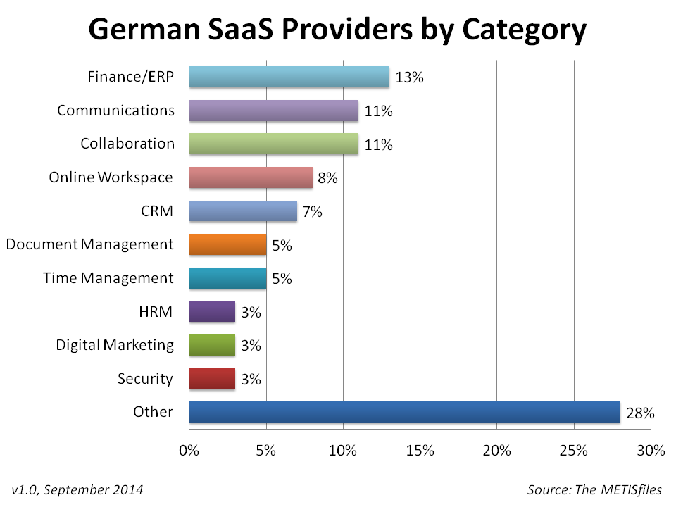 German SaaS Providers by Category
