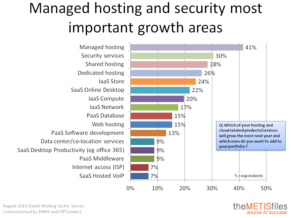 Managed hosting and security most important growth areas