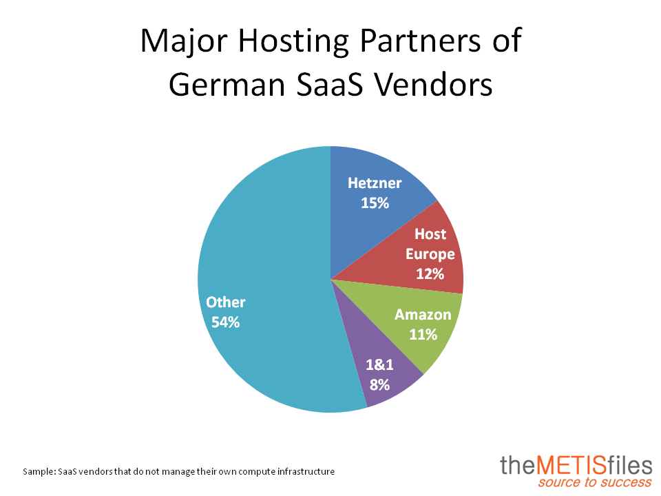 Top 200 German Cloud Providers Hosting Partner