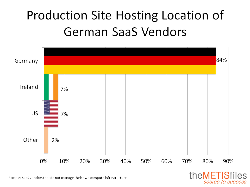 Top 200 German Cloud Providers Location