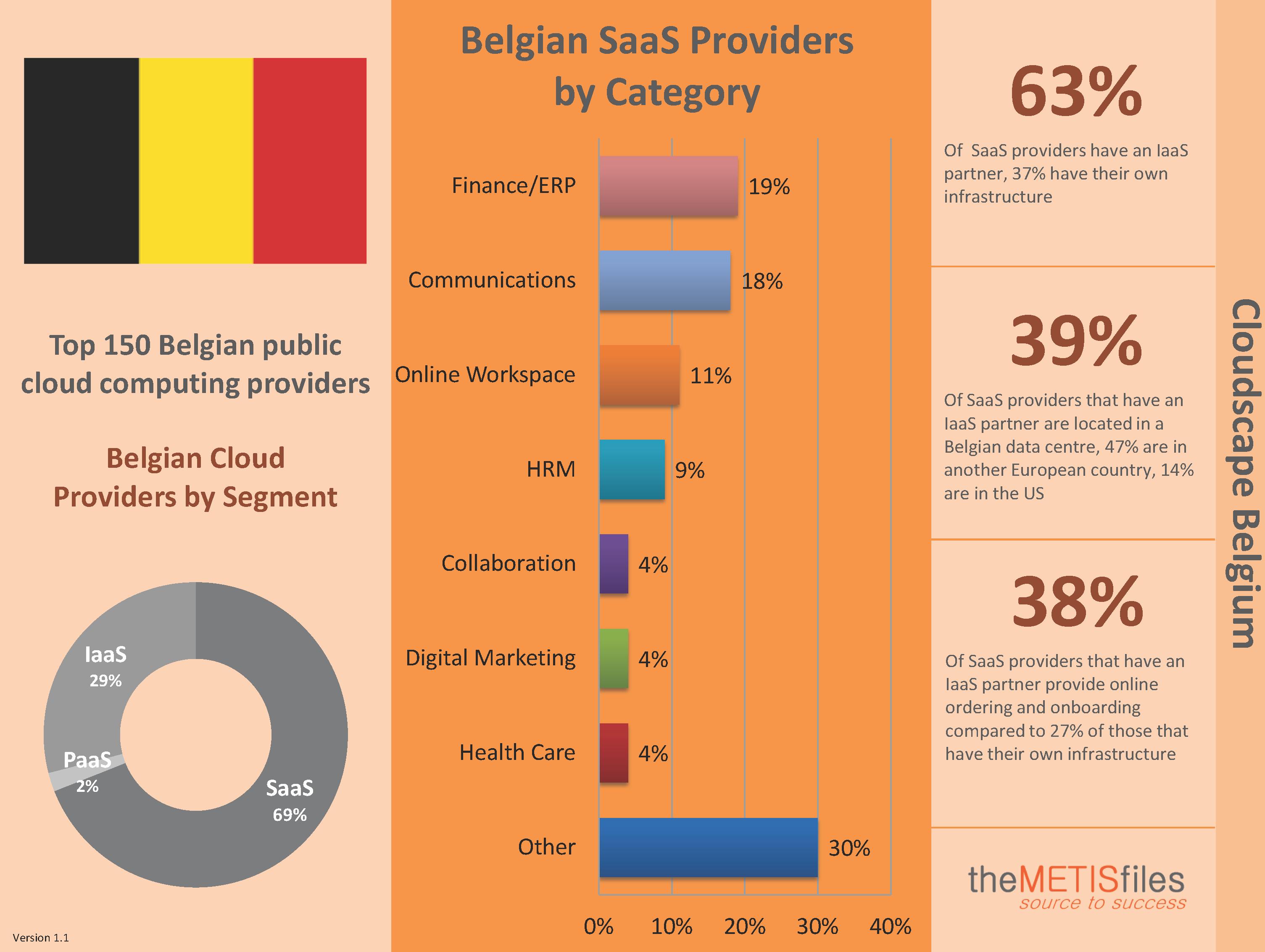 Belgium Cloudscape Infographic