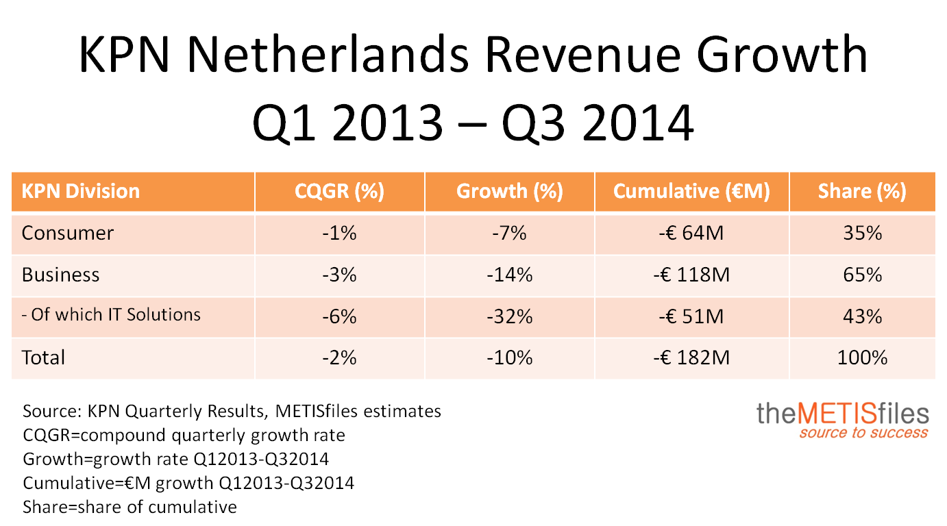KPN Quarterly Revenues