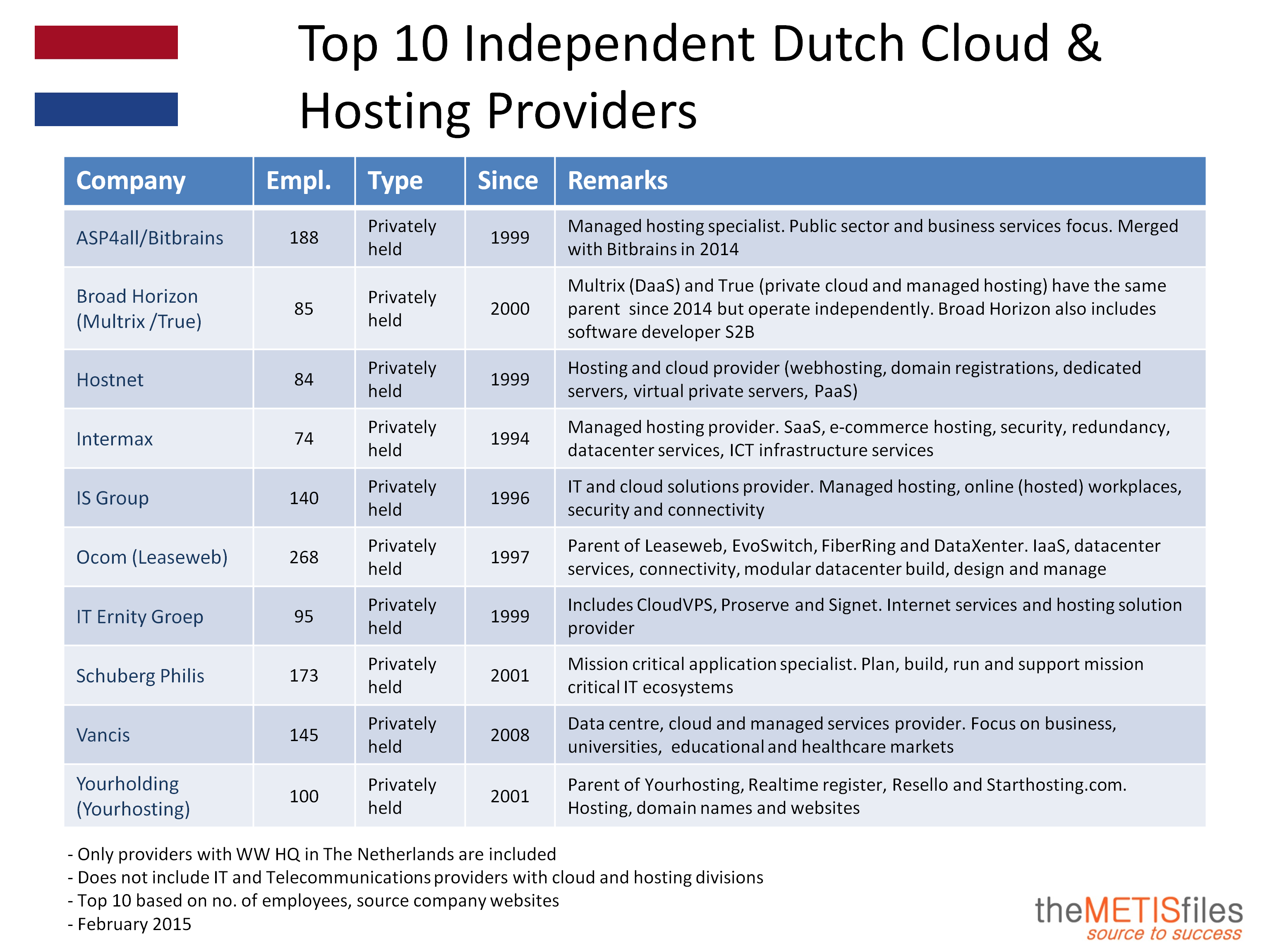 Top 10 Independent Dutch Cloud & Hosting Providers