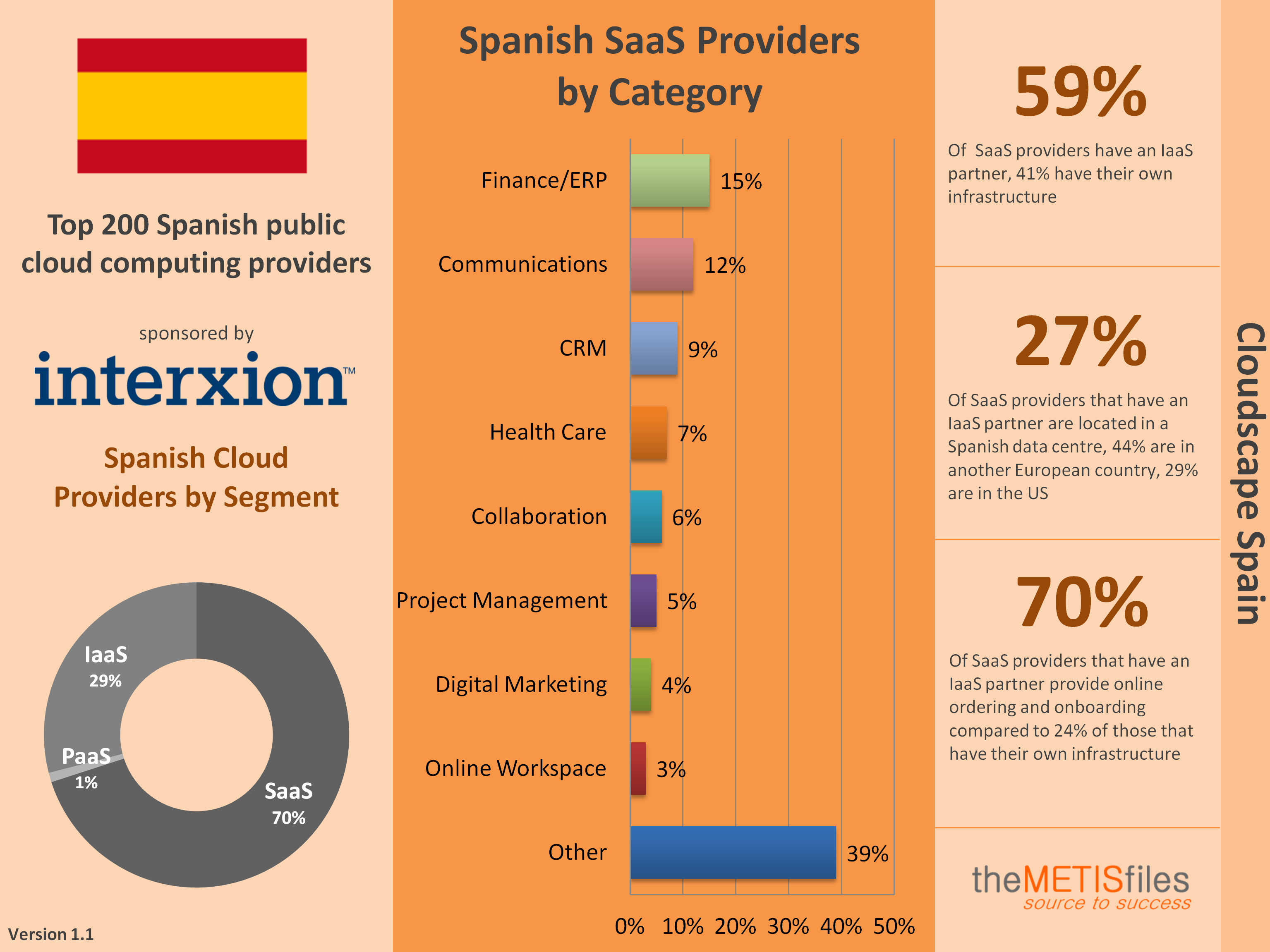 Spanish Cloudscape Infographic v1.1