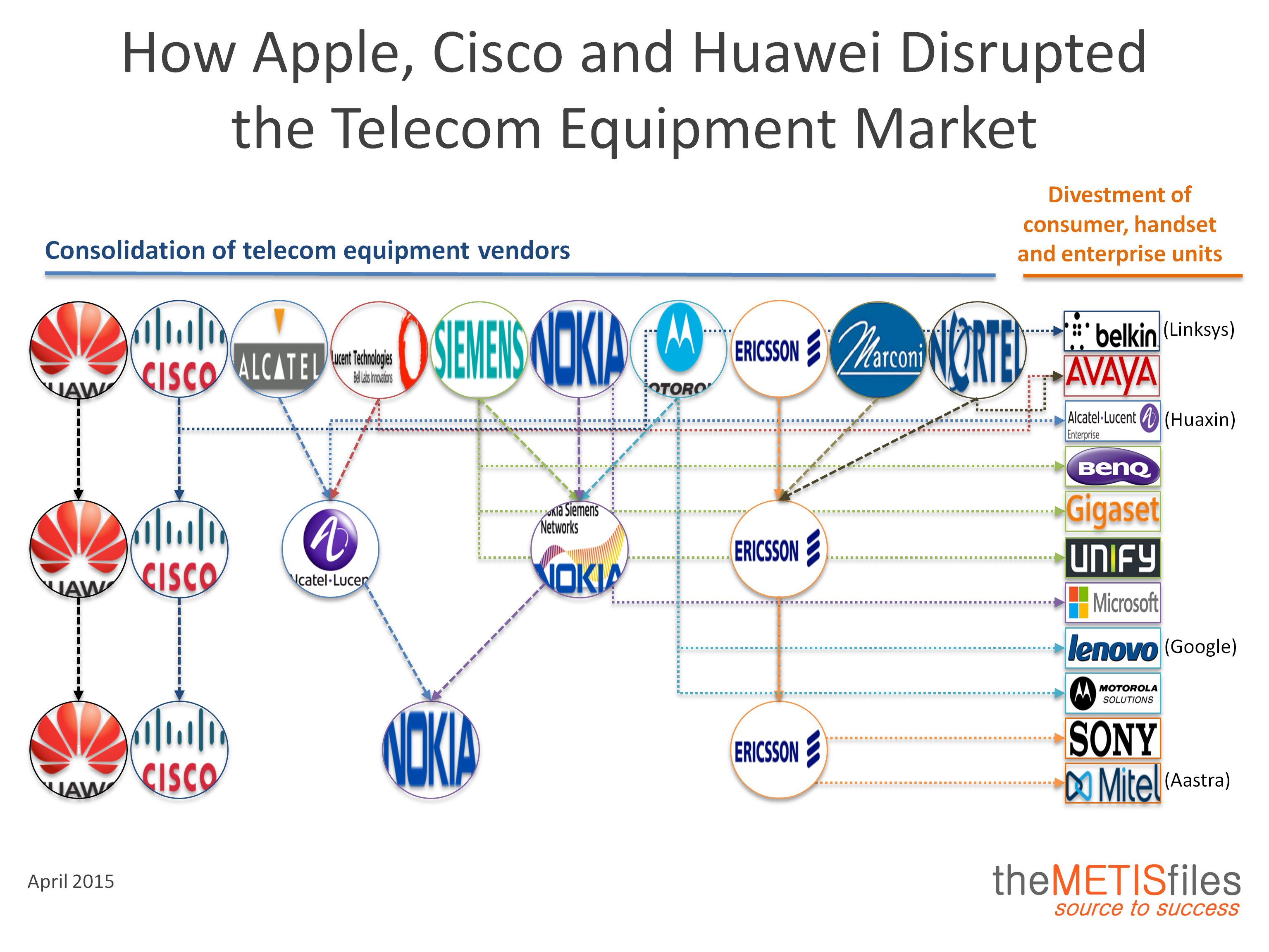 Consolidation and Divestment in Telecom Equipment